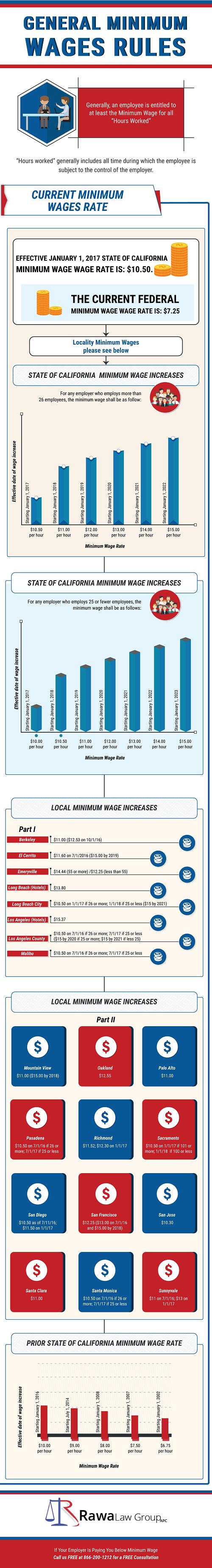 zrawa-minimum-wage-infographic looking forward